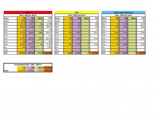 D4C + D4Z + D41CV more than 350'000 QSO